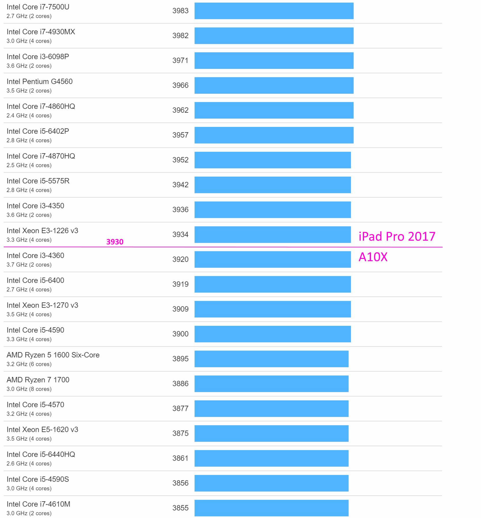 Apple CPU vs  Intel CPU   Fight! - Hardware and technical