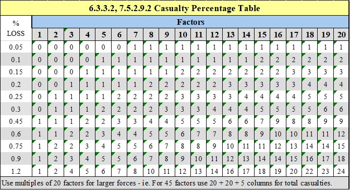 Casualty%20Loss%20Table