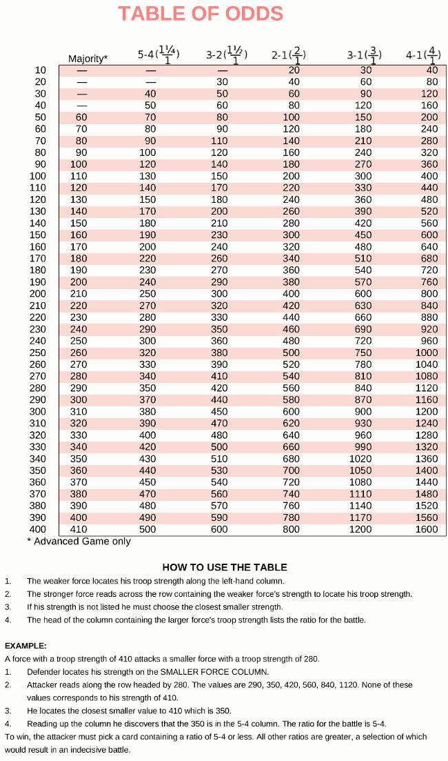 chart-combat-odds