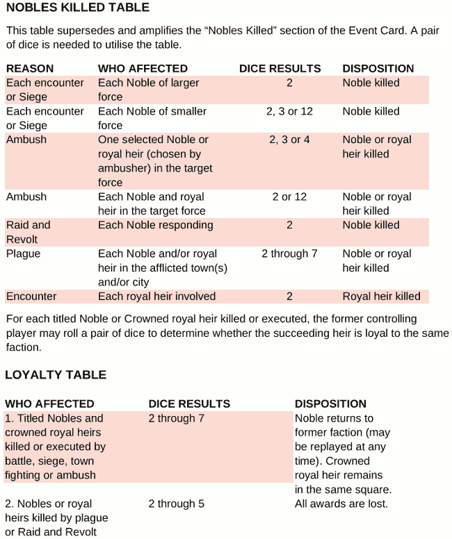 chart-advanced-nobles-killed